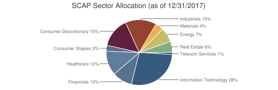 SCAP Sector Allocation (as of 12/31/2017)