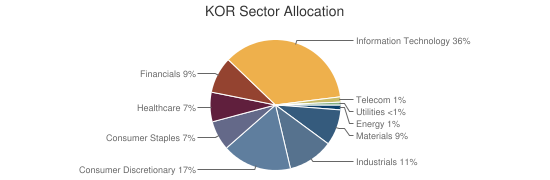 KOR Sector Allocation
