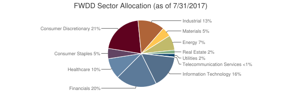 FWDD Sector Allocation (as of 7/31/2017)