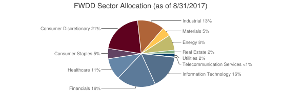 FWDD Sector Allocation (as of 8/31/2017)