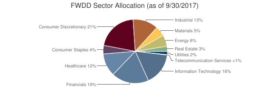 FWDD Sector Allocation (as of 9/30/2017)