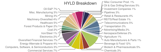 HYLD Breakdown