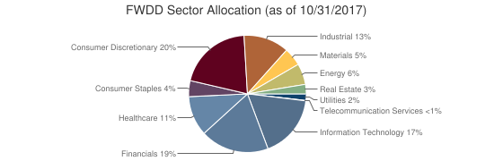 FWDD Sector Allocation (as of 10/31/2017)