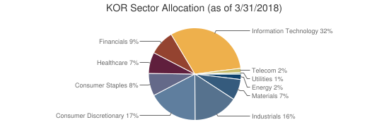 KOR Sector Allocation (as of 3/31/2018)