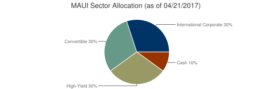 MAUI Sector Allocation (as of 04/21/2017)