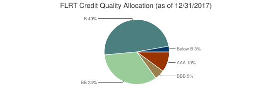 FLRT Credit Quality Allocation (as of 12/31/2017)