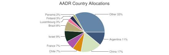 AADR Country Allocations