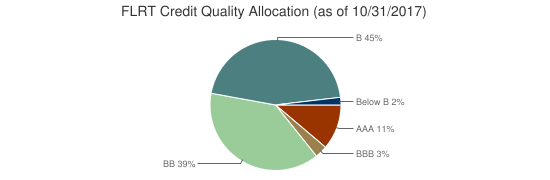 FLRT Credit Quality Allocation (as of 10/31/2017)