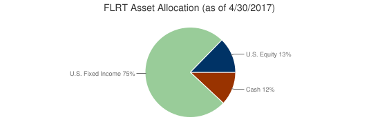 FLRT Asset Allocation (as of 4/30/2017)