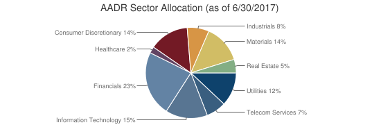 AADR Sector Allocation (as of 6/30/2017)