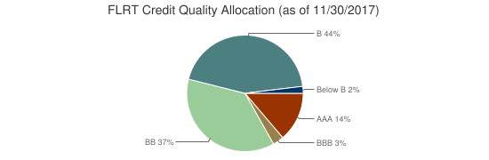 FLRT Credit Quality Allocation (as of 11/30/2017)