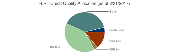 FLRT Credit Quality Allocation (as of 8/31/2017)