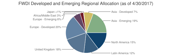 FWDI Developed and Emerging Regional Allocation (as of 4/30/2017)