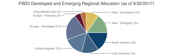 FWDI Developed and Emerging Regional Allocation (as of 9/30/2017)
