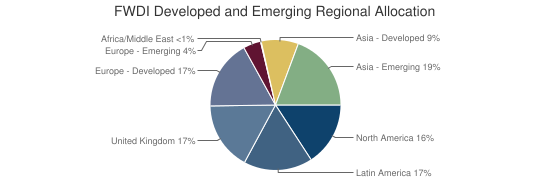 FWDI Developed and Emerging Regional Allocation