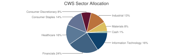 CWS Sector Allocation