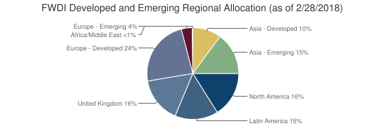 FWDI Developed and Emerging Regional Allocation (as of 2/28/2018)