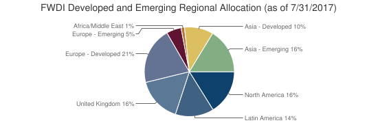 FWDI Developed and Emerging Regional Allocation (as of 7/31/2017)
