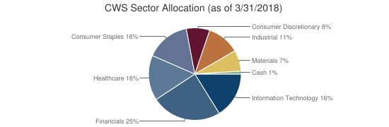 CWS Sector Allocation (as of 3/31/2018)