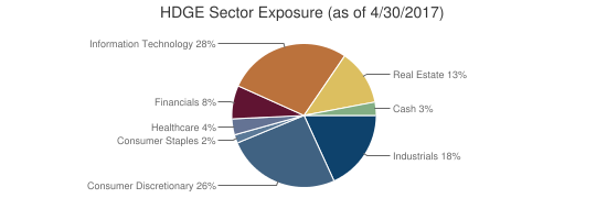 HDGE Sector Exposure (as of 4/30/2017)