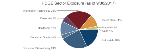 HDGE Sector Exposure (as of 9/30/2017)