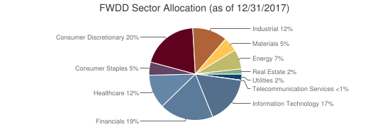 FWDD Sector Allocation (as of 12/31/2017)