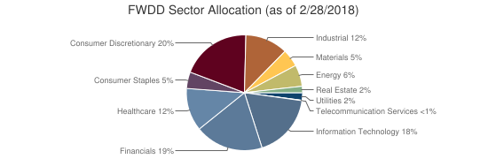 FWDD Sector Allocation (as of 2/28/2018)