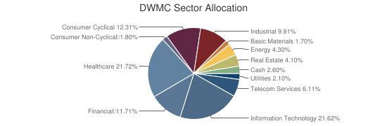 DWMC Sector Allocation