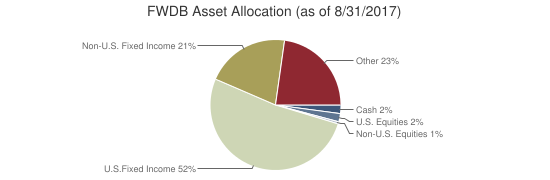 FWDB Asset Allocation (as of 8/31/2017)