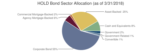 HOLD Bond Sector Allocation (as of 3/31/2018)