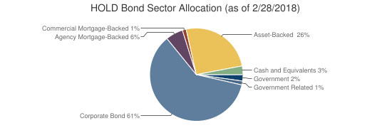 HOLD Bond Sector Allocation (as of 2/28/2018)