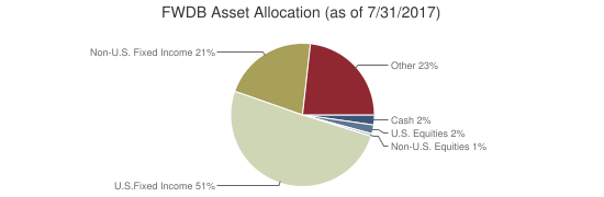 FWDB Asset Allocation (as of 7/31/2017)