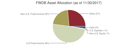 FWDB Asset Allocation (as of 11/30/2017)