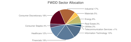 FWDD Sector Allocation