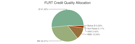 FLRT Credit Quality Allocation