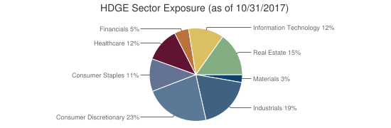 HDGE Sector Exposure (as of 10/31/2017)