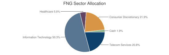 FNG Sector Allocation