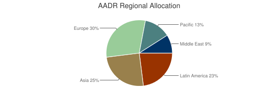 AADR Regional Allocation