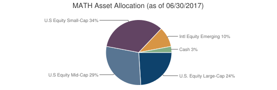 MATH Asset Allocation (as of 06/30/2017)