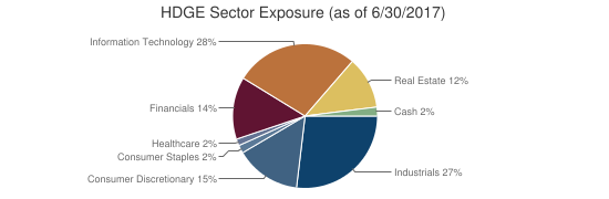 HDGE Sector Exposure (as of 6/30/2017)
