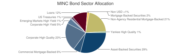 MINC Bond Sector Allocation