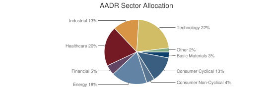 AADR Sector Allocation