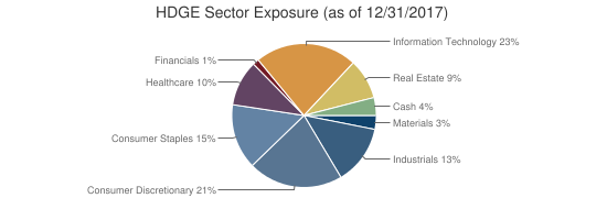 HDGE Sector Exposure (as of 12/31/2017)