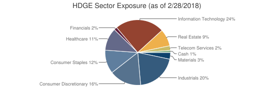 HDGE Sector Exposure (as of 2/28/2018)