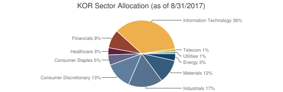 KOR Sector Allocation (as of 8/31/2017)