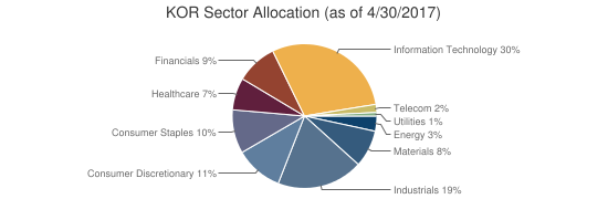 KOR Sector Allocation (as of 4/30/2017)