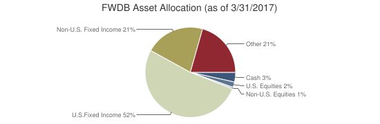 FWDB Asset Allocation (as of 3/31/2017)