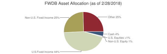 FWDB Asset Allocation (as of 2/28/2018)