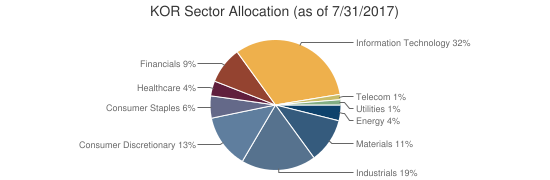 KOR Sector Allocation (as of 7/31/2017)