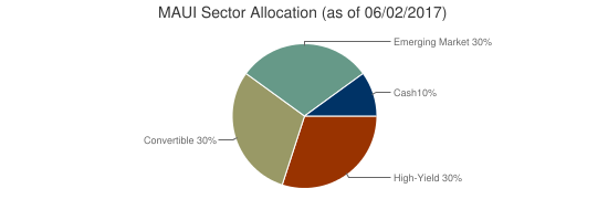 MAUI Sector Allocation (as of 06/02/2017)